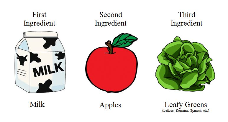 Chart - Common Ingredients 1 Milk 2 Apples 3 Leafy Greens