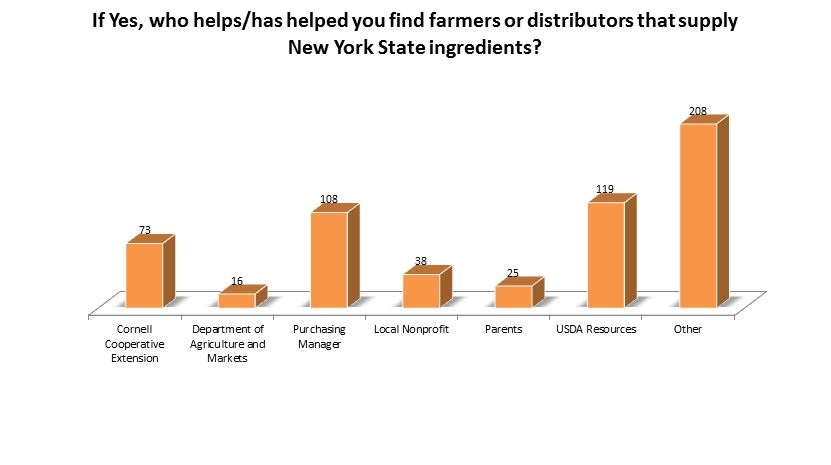 Who helps/has helped you find farmers or distributors that supply New York State ingredients? CCE 73; AGM 16; Purchasing Manager 108; Local Nonprofit 38; Parents 25; USDA 119; Other 208