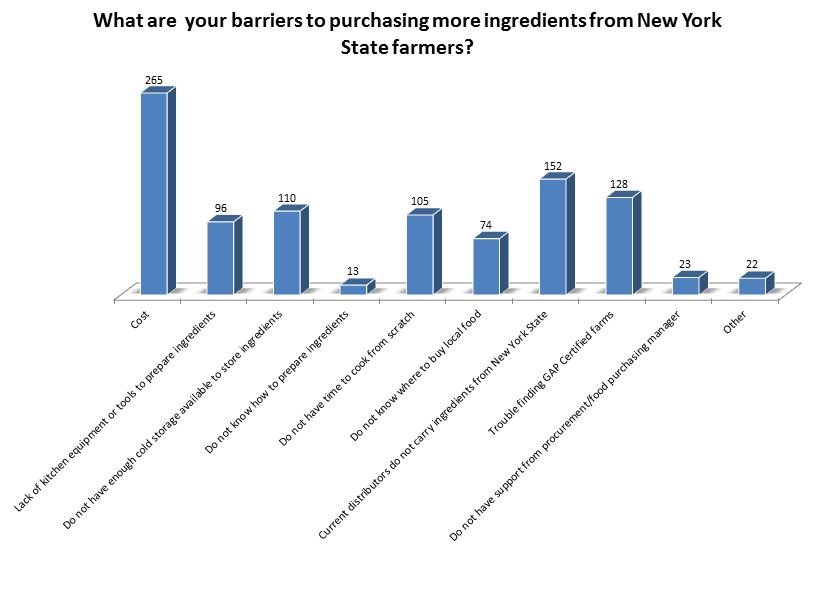 What are  your barriers to purchasing more ingredients from New York State farmers?Cost 265; Lack of equipment 96; Cold Storage 110; Don't know how to prepare 13; Time 105; Where to buy 74; Distributors don't carry 152; No GAP farms 128; No support 23; Other 22