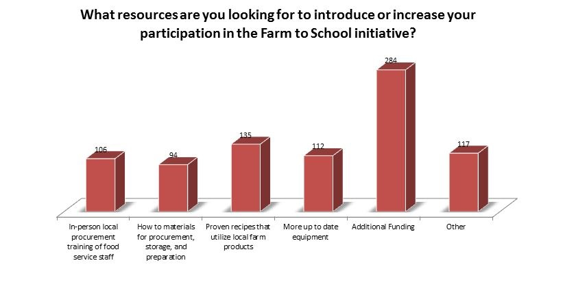 What resources are you looking for to introduce or increase your participation in the Farm to School initiative? Procurement training 106; How to materials 94; Proven recipes 135; More up to date equipment 112; Additional Funding 284; Other 117