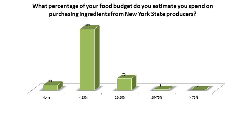 What percentage of your food budget do you estimate you spend on purchasing ingredients from New York State producers? None 33; Less than 25% 389; 25-50% 75; 50-75% 5; Over 75% 2
