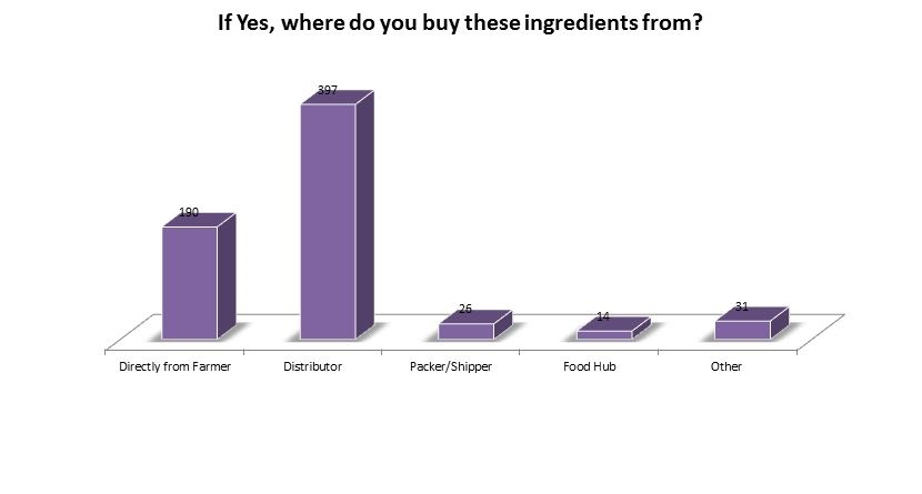 Where do you buy these ingredients from? Farmer 190; Distributor 397; Packer/Shipper 26; Food Hub 14; Other 31